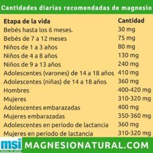 MSI Magnesio natural preguntas frecuentes cantidad diaria recomendada de magnesio